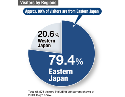 [Tokyo Show] Visitors by Regions