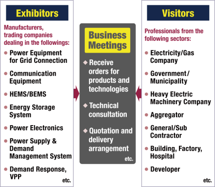 Exhibitors: Power Equipment for Grid Connection, Communication Equipment, HEMS/BEMS, Energy Storage System, Power Electronics, Power Supply & Demand Management System, Demand Response,VPP, etc. Visitors: Electricity/Gas Company, Government / Municipality, Heavy Electric Machinery Company, Aggregator, General/Sub Contractor, Building, Factory, Hospital, Developer, etc.